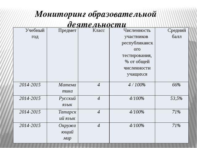 Мониторинг образовательной деятельности Учебный год Предмет Класс Численность...