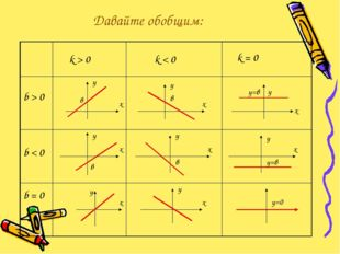 Давайте обобщим: k > 0 k < 0 k = 0 b > 0 b < 0 b = 0 х у в х у в х у у=в х у