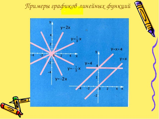 Примеры графиков линейных функций