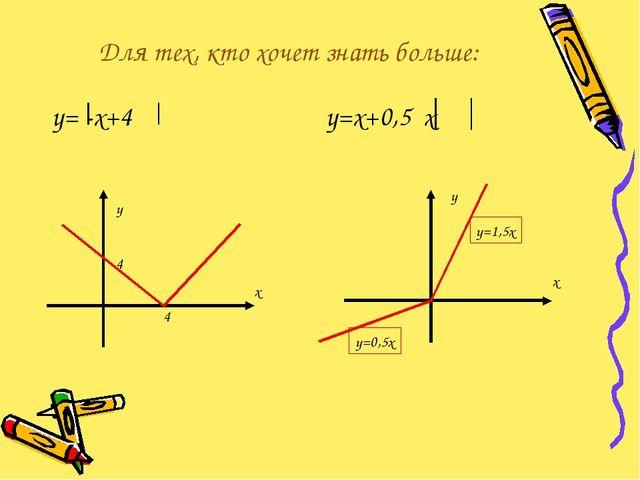 Для тех, кто хочет знать больше: у= -х+4 у=х+0,5 х х у 4 4 х у у=1,5х у=0,5х