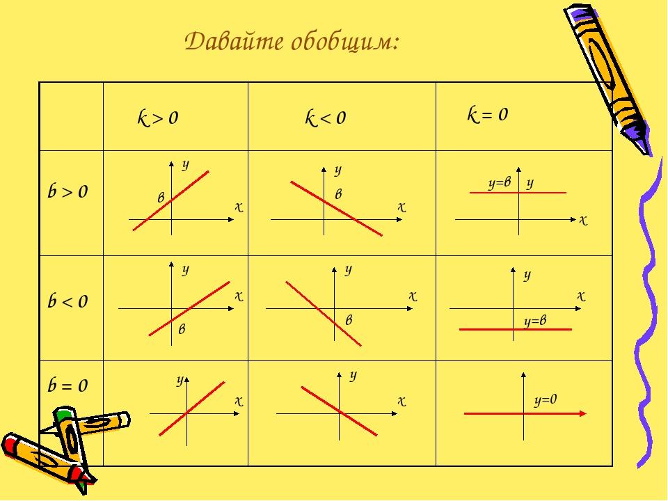Давайте обобщим: k > 0 k < 0 k = 0 b > 0 b < 0 b = 0 х у в х у в х у у=в х у...