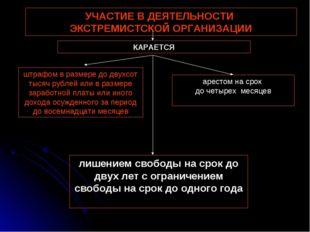УЧАСТИЕ В ДЕЯТЕЛЬНОСТИ ЭКСТРЕМИСТСКОЙ ОРГАНИЗАЦИИ штрафом в размере до двухсо