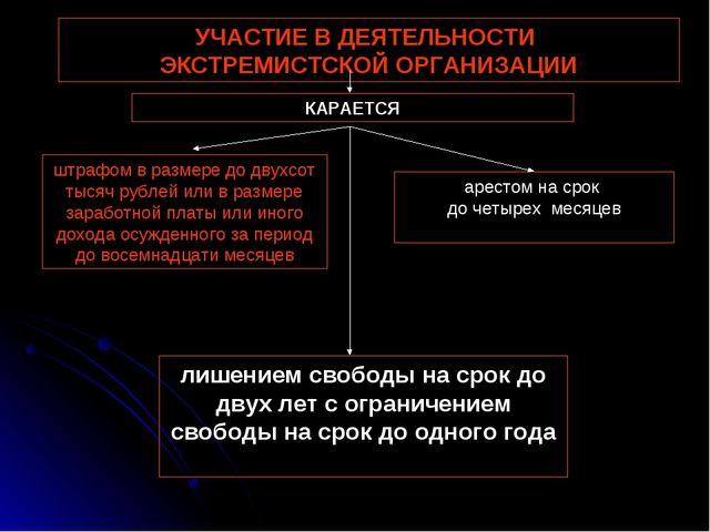 УЧАСТИЕ В ДЕЯТЕЛЬНОСТИ ЭКСТРЕМИСТСКОЙ ОРГАНИЗАЦИИ штрафом в размере до двухсо...