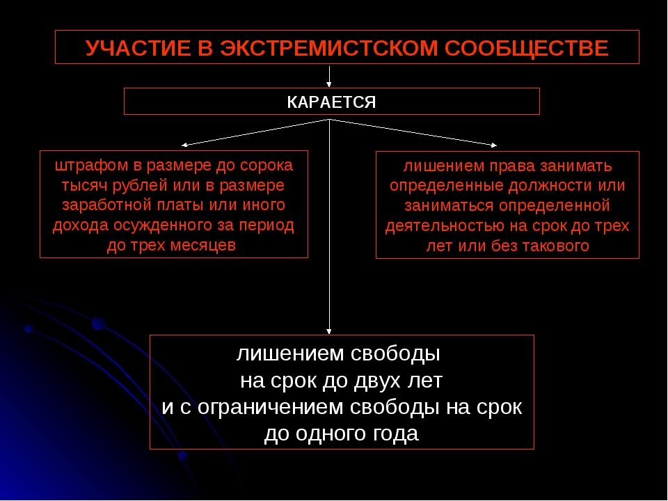УЧАСТИЕ В ЭКСТРЕМИСТСКОМ СООБЩЕСТВЕ штрафом в размере до сорока тысяч рублей...