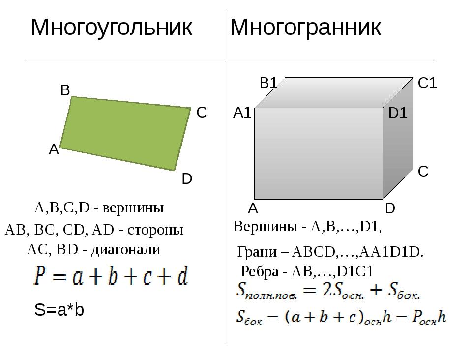 A,B,C,D - вершины AB, BC, CD, AD - стороны AC, BD - диагонали S=a*b А С D D1...