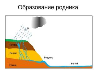 Образование родника Песок Почва Глина Родник Ручей