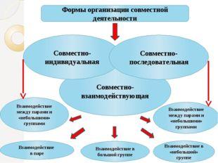 Совместно- взаимодействующая Совместно-индивидуальная Совместно-последователь