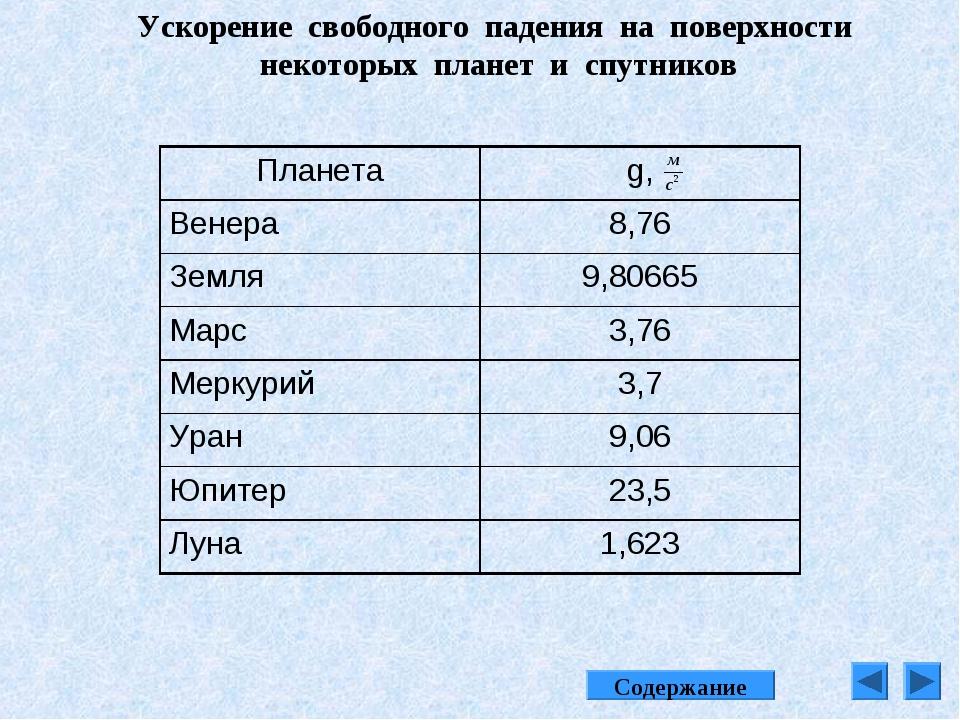 ускорение свободного падения на марсе квартир Санкт-Петербурге