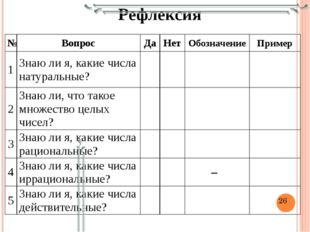 Рефлексия № Вопрос Да Нет Обозначение Пример 1 Знаю ли я, какие числа натурал