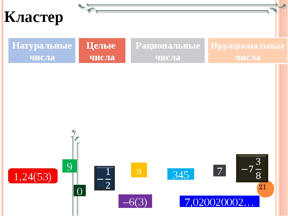 Кластер Иррациональные числа Натуральные числа Целые числа Рациональные числа...