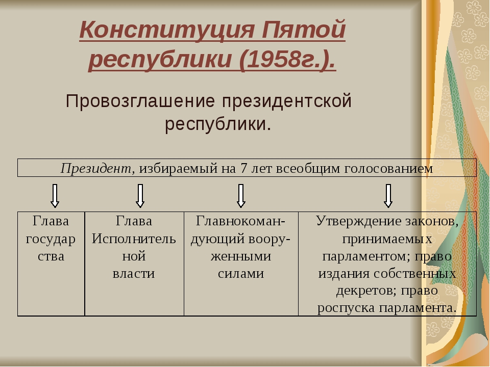 Конституция Пятой республики (1958г.). Провозглашение президентской республики.