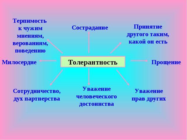 Толерантность Терпимость к чужим мнениям, верованиям, поведению Сострадание П...