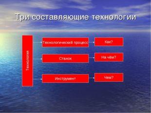 Три составляющие технологии Технология Технологический процесс Станок Инструм