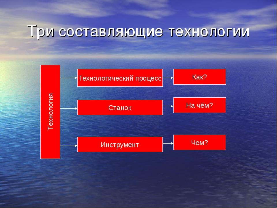 Три составляющие технологии Технология Технологический процесс Станок Инструм...