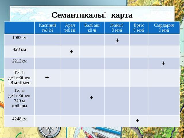 Семантикалық карта + + + + + + Каспиий теңізі Арал теңізі Балқаш көлі Жайық...
