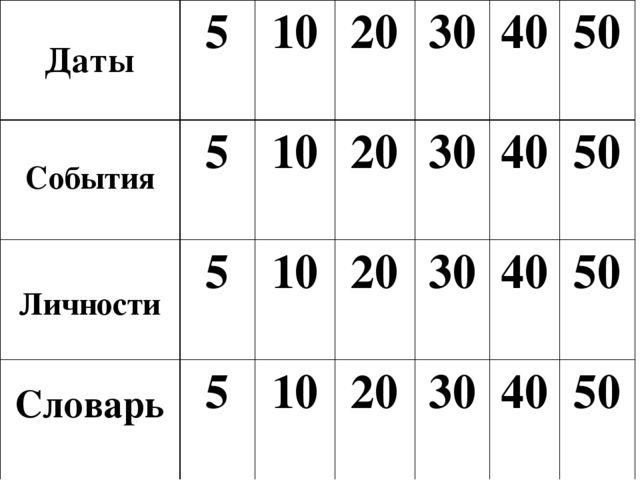 Даты 10 Назовите дату создания Древнерусского государства 882 год