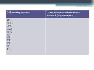 Аббревиатура фирмы Наименование организационно-правовой формы фирмы ИП ООО