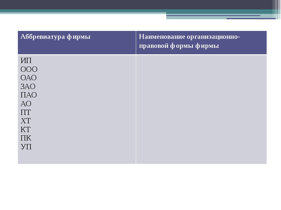 Аббревиатура фирмы Наименование организационно-правовой формы фирмы ИП ООО...