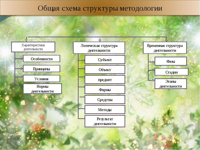 Характеристики деятельности Логическая структура деятельности Временная стру...