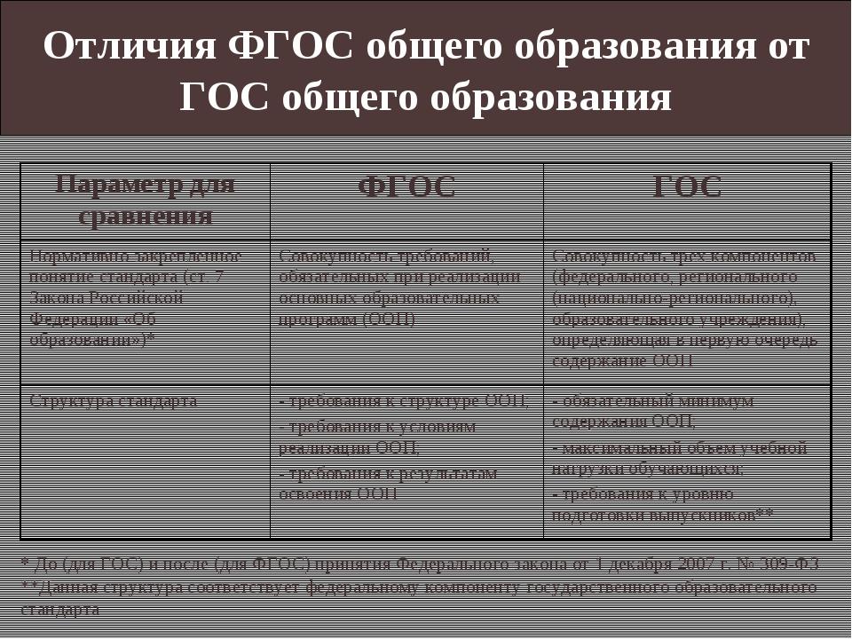 Отличия ФГОС общего образования от ГОС общего образования * До (для ГОС) и по...
