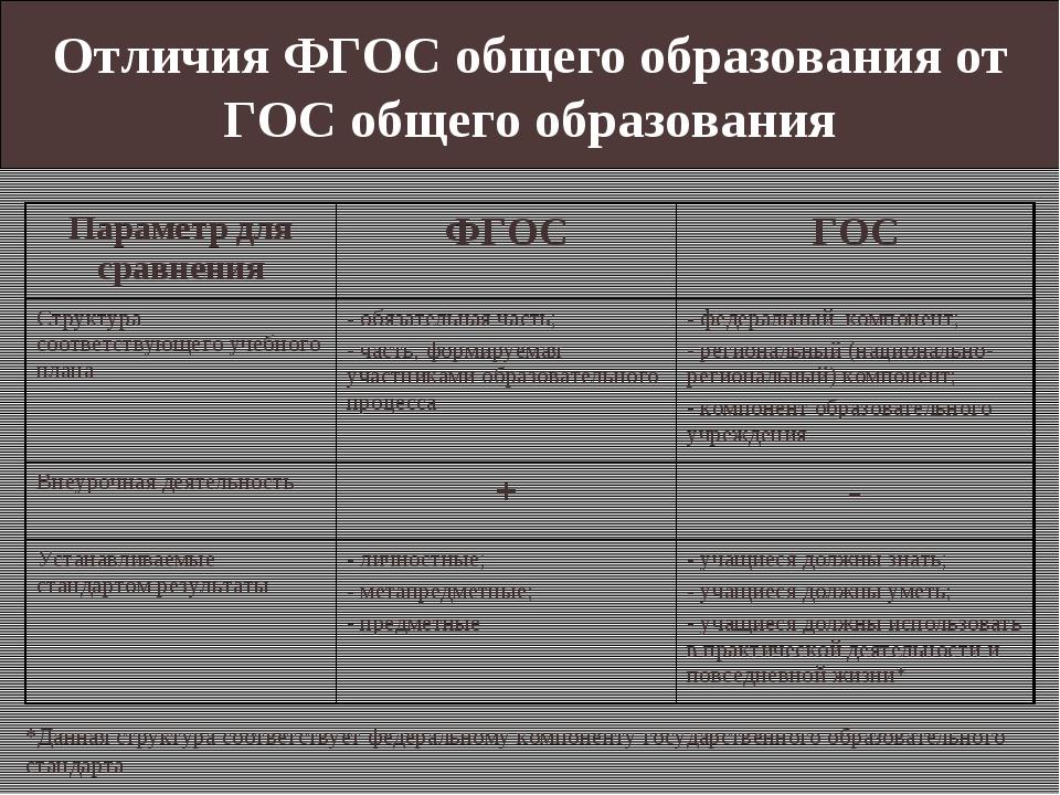Отличия ФГОС общего образования от ГОС общего образования *Данная структура с...