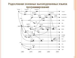 Родословная основных высокоуровневых языков программирования