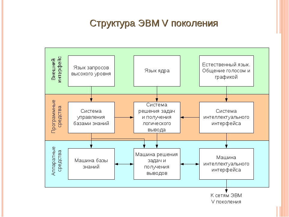 Структура ЭВМ V поколения