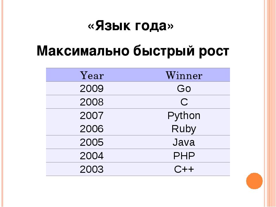 «Язык года» Максимально быстрый рост YearWinner 2009Go 2008C 2007Python...