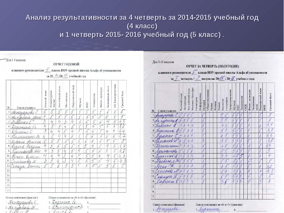 Анализ результативности за 4 четверть за 2014-2015 учебный год (4 класс) и 1...