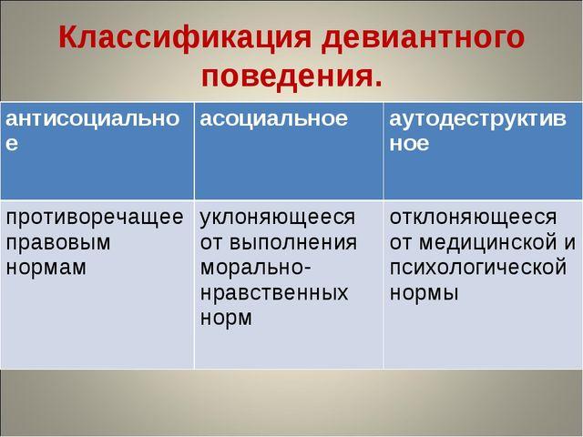 Классификация девиантного поведения. антисоциальноеасоциальноеаутодеструкти...
