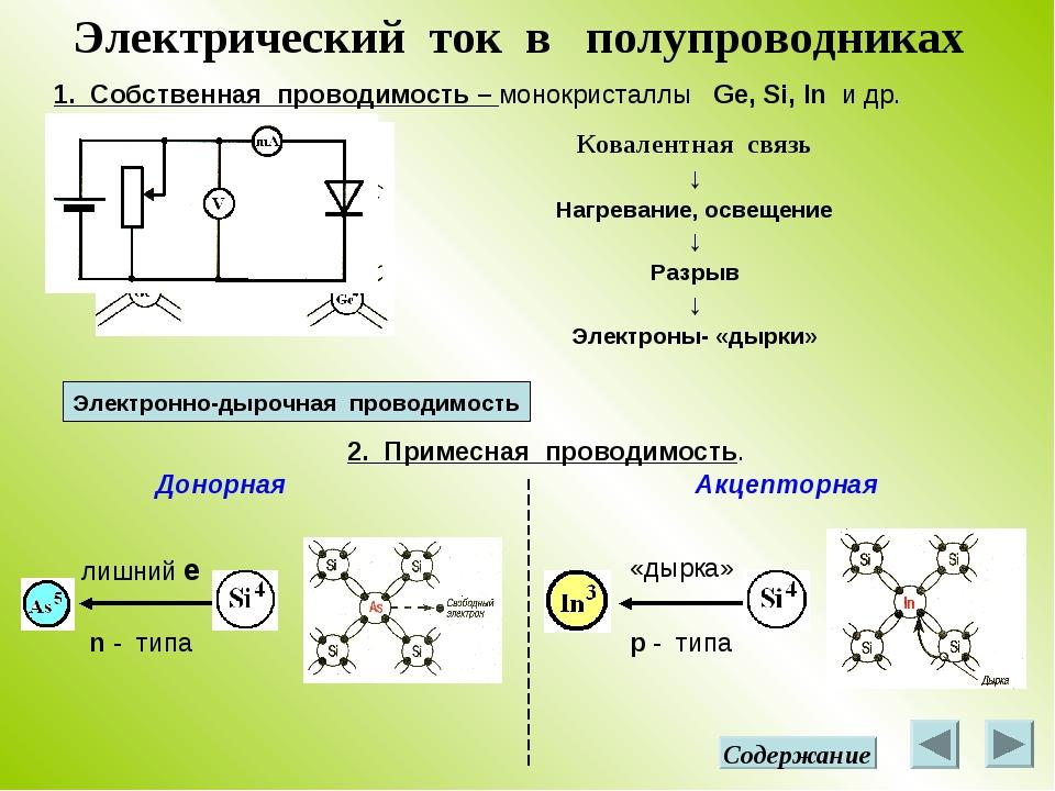 Электрический ток в полупроводниках 1. Собственная проводимость – монокристал...