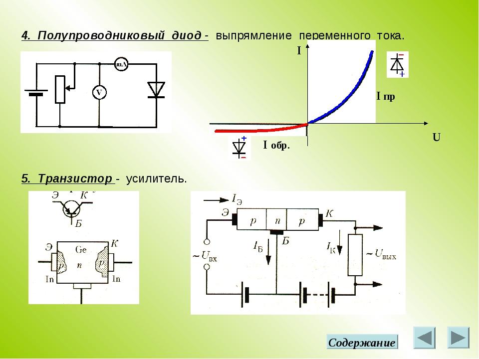 4. Полупроводниковый диод - выпрямление переменного тока. U I I пр I обр. 5....