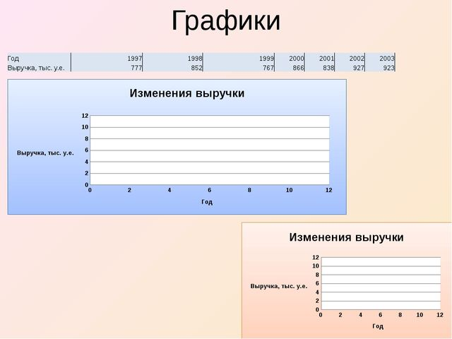 Графики Год 1997 1998 1999 2000 2001 2002 2003 Выручка, тыс. у.е. 777 852 767...