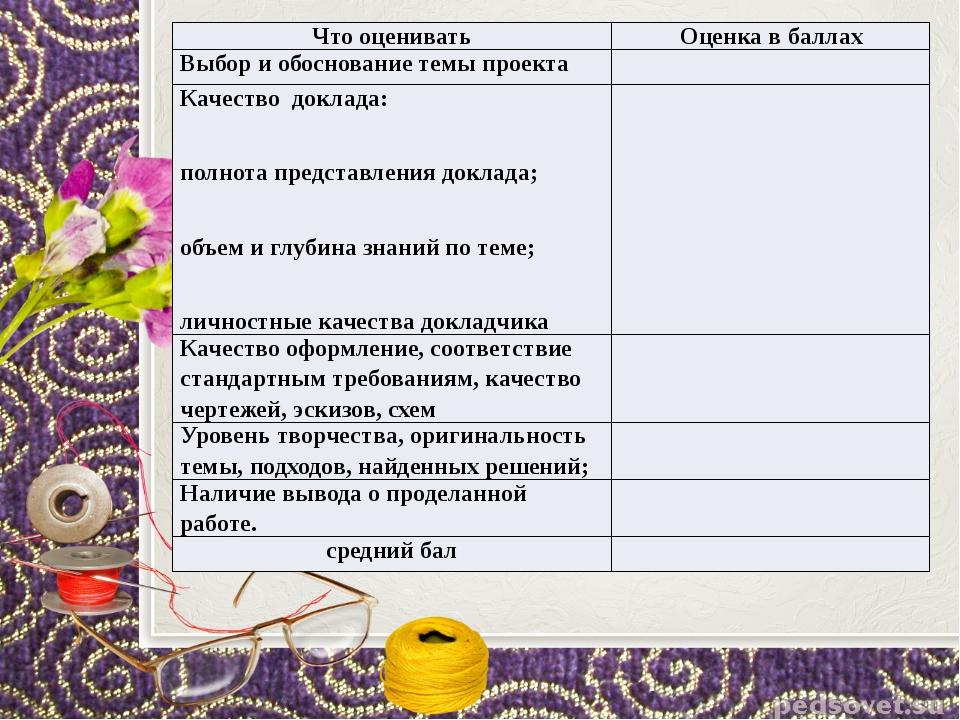 Что оценивать Оценка в баллах Выбор и обоснование темыпроекта Качество доклад...