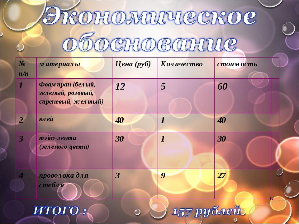 * № п/пматериалыЦена (руб)Количествостоимость  1Фоамиран (белый, зелены...