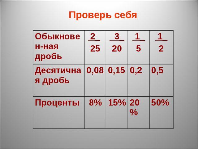 Проверь себя Обыкновен-ная дробь 2_ 25 3_ 20 1_ 5 1_ 2 Десятичная дробь0...
