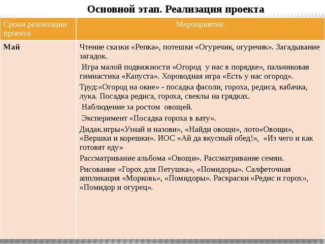 Основной этап. Реализация проекта Сроки реализации проекта Мероприятия. Май Ч...
