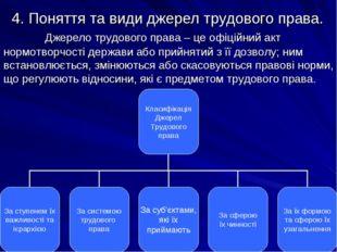 4. Поняття та види джерел трудового права. Джерело трудового права – це офіц