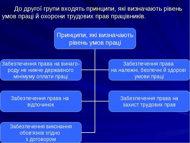 До другої групи входять принципи, які визначають рівень умов праці й охорони...