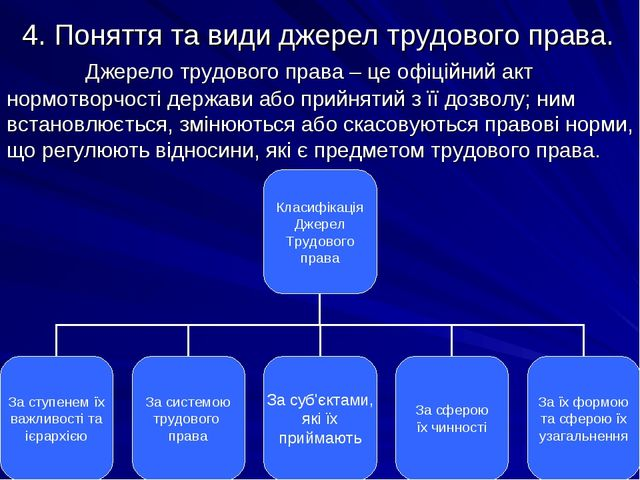 4. Поняття та види джерел трудового права. Джерело трудового права – це офіц...