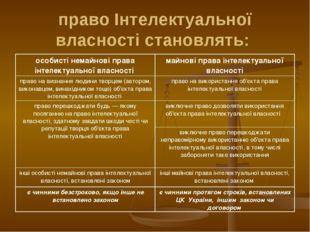 право Інтелектуальної власності становлять: особисті немайнові права інтелект