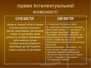 право Інтелектуальної власності СУБ'ЄКТИ ОБ'ЄКТИ творець (творці) об'єкта пр