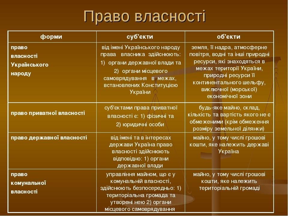 Право власності форми суб'єкти об'єкти право власності Українського народу...