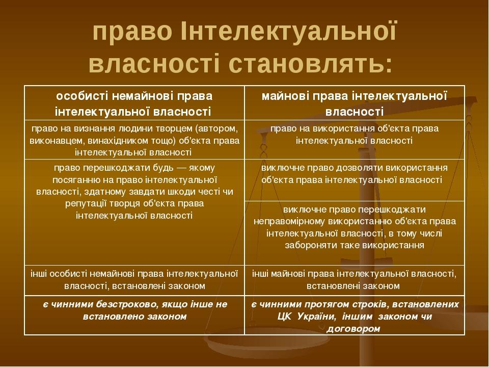 право Інтелектуальної власності становлять: особисті немайнові права інтелект...