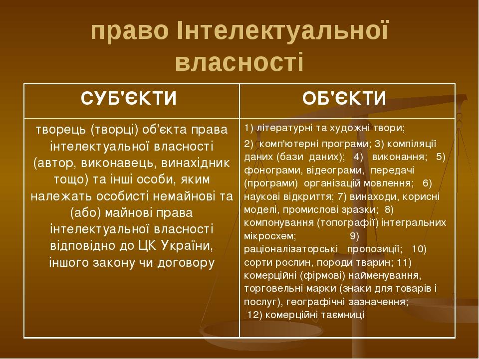 право Інтелектуальної власності СУБ'ЄКТИ ОБ'ЄКТИ творець (творці) об'єкта пр...
