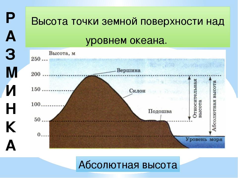 Р АЗМИНКА Высота точки земной поверхности над уровнем океана. Абсолютная высота