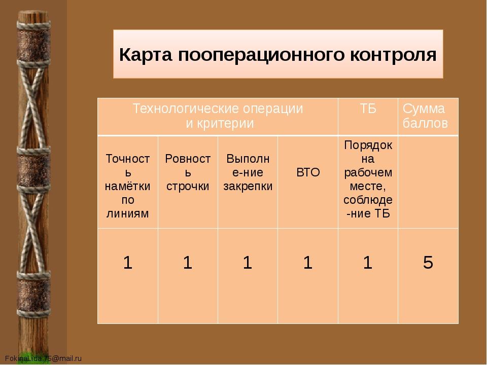 Карта пооперационного контроля Технологические операции и критерии ТБ Сумма б...