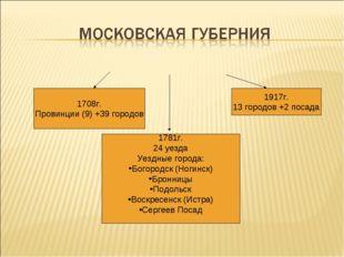 1708г. Провинции (9) +39 городов 1781г. 24 уезда Уездные города: Богородск (Н