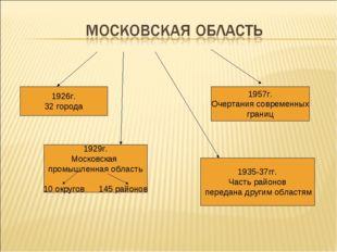 1926г. 32 города 1929г. Московская промышленная область 10 округов 145 районо