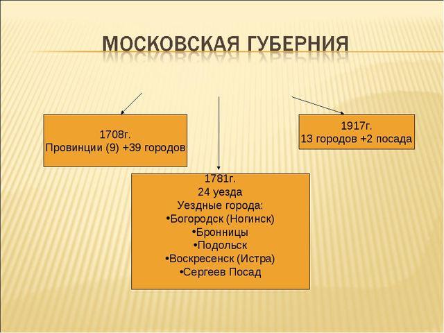 1708г. Провинции (9) +39 городов 1781г. 24 уезда Уездные города: Богородск (Н...